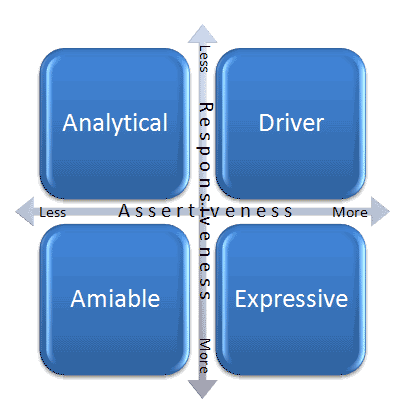 an analysis of the driver archetypes One of the best tools for self awareness that i have discovered has been archetypes your analysis of any of the archetypes to be next to the driver's.