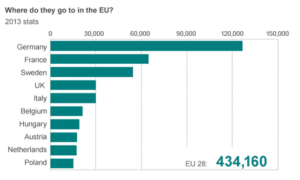 Top destinations for asylum seekers in Europe