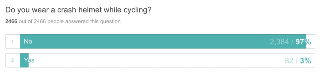 The majority of Expats cycle like the Dutch by not wearing crash helmets