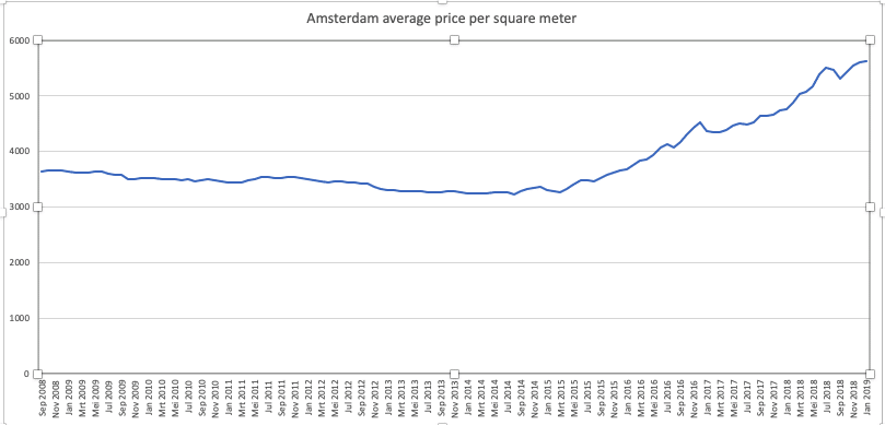 cost per square meter of property in Amsterdam line chart