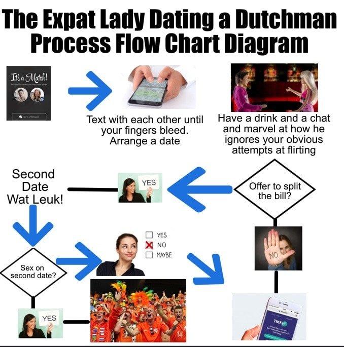 Dutch Dating Flowchart