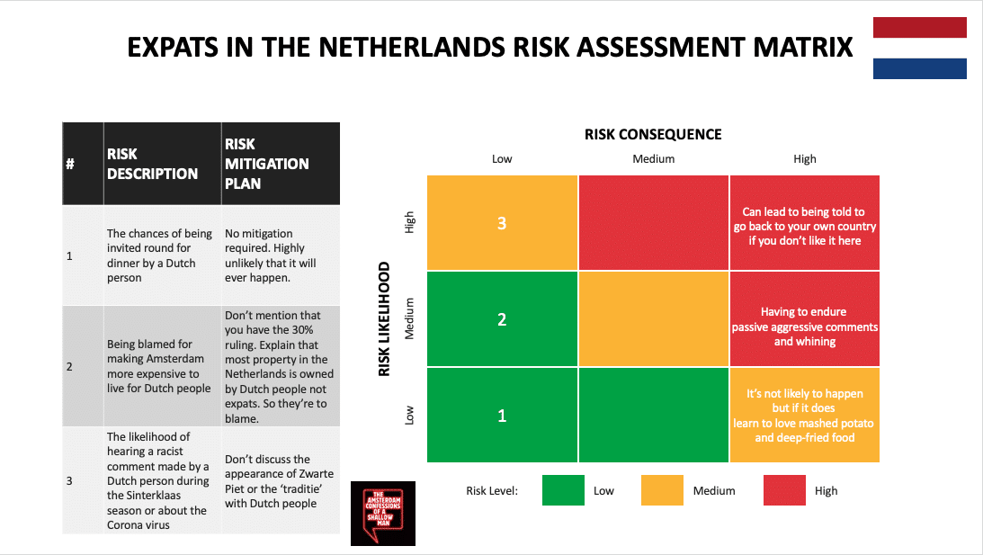 Expat life in the Netherland risk diagram