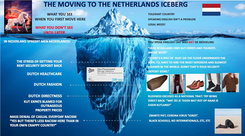 iceberg diagram life in the Netherlands