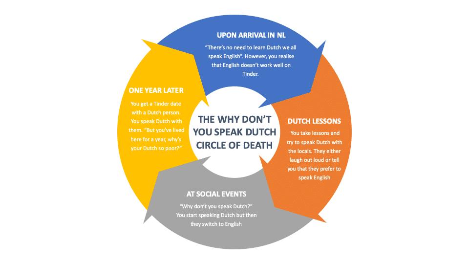 Learn Dutch circle of death
